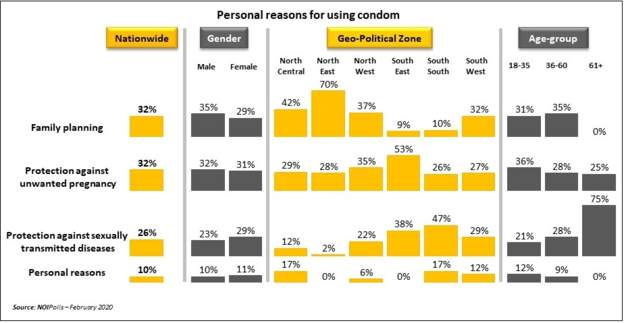 66 percent of Nigerians do not use condom during sex 1
